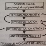 What is Hyperventilation ?